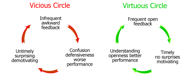The vicious and virtuous cycles of feedback