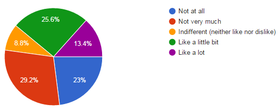 Participants were asked how much they liked their boss, with the options being not at all, not very much, indifferent, like a little and like a lot.