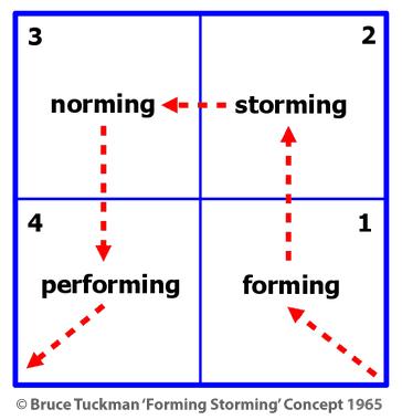 Bruce Tuckman Forming Storming Concept